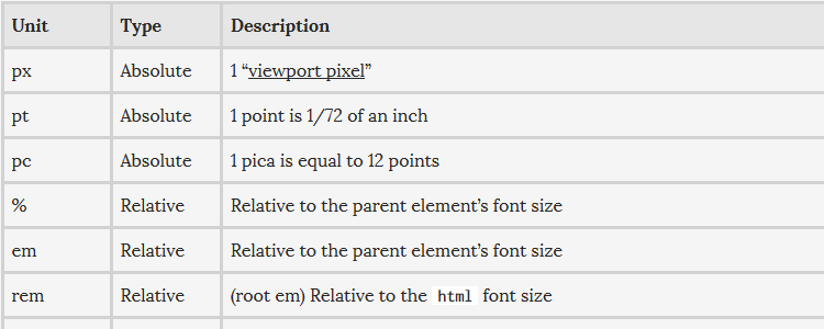 Ire Aderinokun goes over the different ways you can declare your font size with CSS.
