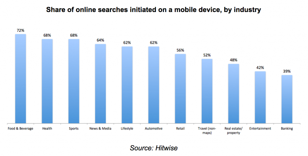 Industry Searches