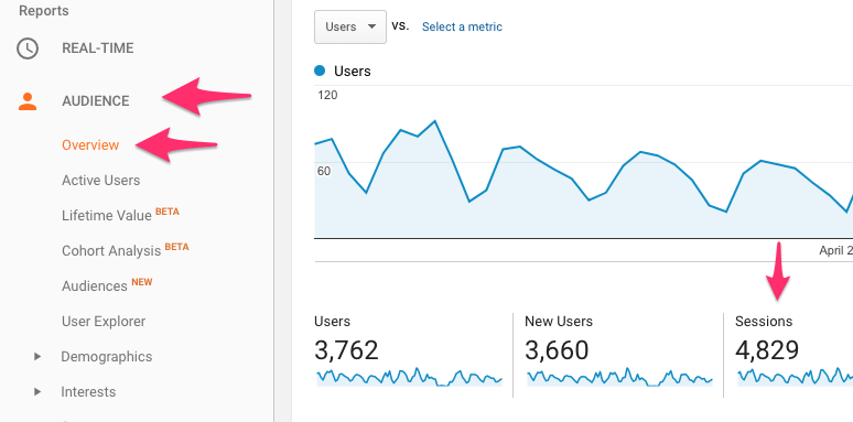 How to find sessions for the best Google Analytics Metrics